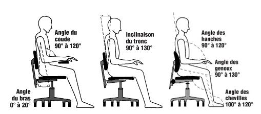 Conseils 101 : Emploi en position assise toute la journée